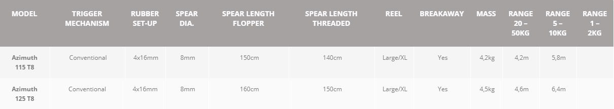 Teak Sea Azimuth Specifications